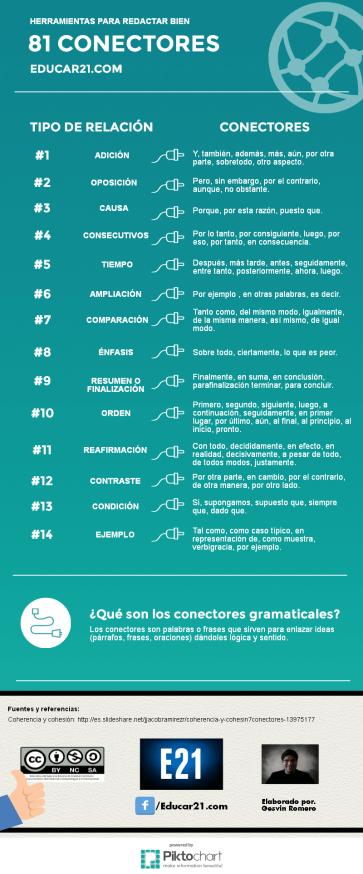 81 Conectores Gramaticales Para Redactar Bien Universo Abierto